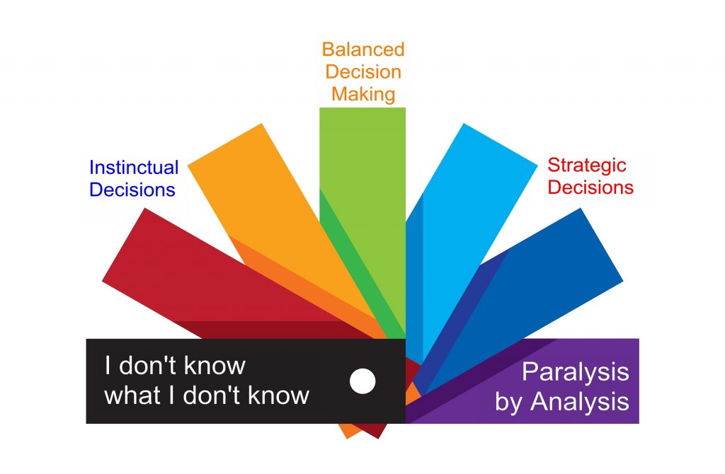Your relationship with a decision lies on a spectrum